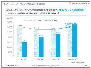 フルスピードインターネットマーケティング事業売上の推移