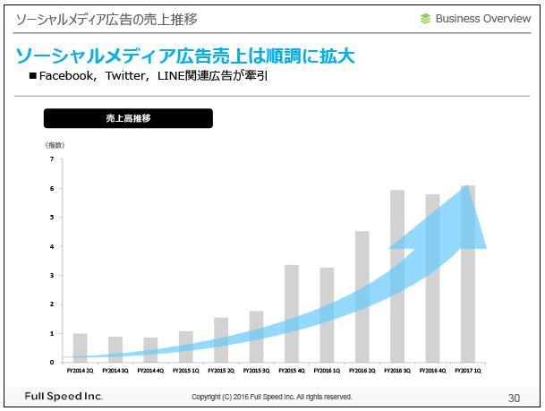 フルスピードソーシャルメディア広告の売上推移
