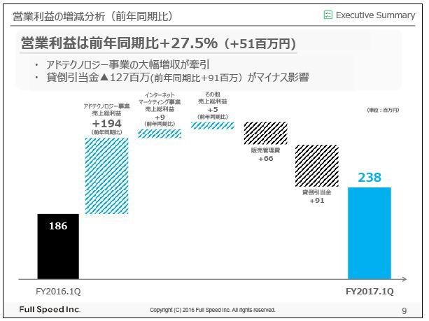 フルスピード営業利益の増減分析(前年同期比)
