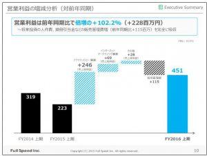 フルスピード営業利益の増減分析(対前年同期)