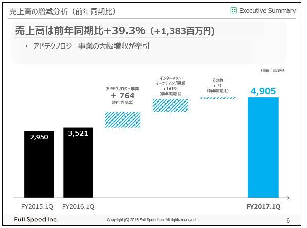 フルスピード売上高の増減分析(前年同期比)