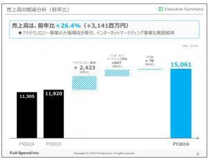 フルスピード売上高の増減分析(前年比)
