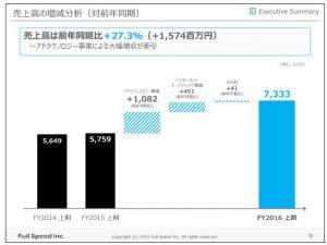 フルスピード売上高の増減分析(対前年同期)