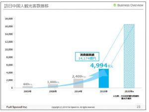 フルスピード訪日中国人観光客数推移