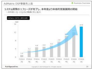 フルスピードAdMatrix-DSP事業売上高