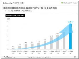 フルスピードAdMatrix-DSP売上高