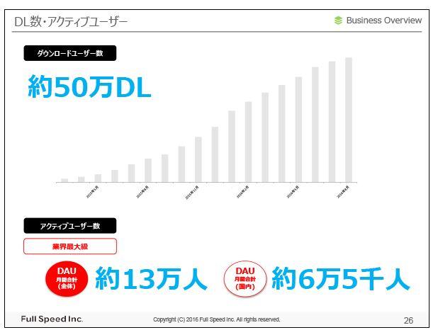 フルスピードDL数・アクティブユーザー