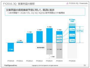 フルスピードFY2016.3Q営業利益の推移