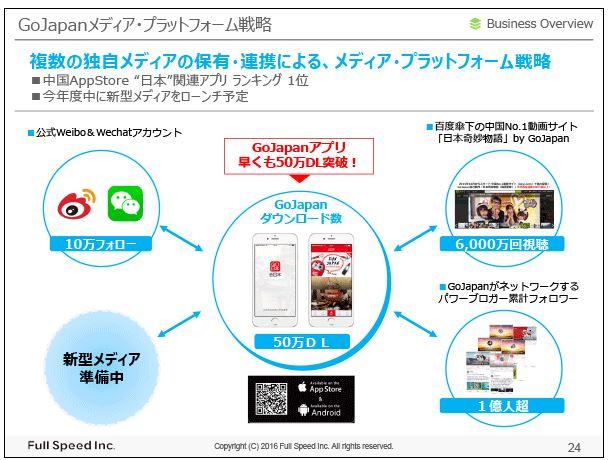 フルスピードGoJapanメディア・プラットフォーム戦略