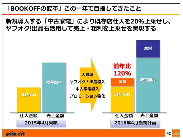 ブックオフコーポレーション「BOOKOFFの変革」この一年で目指してきたこと
