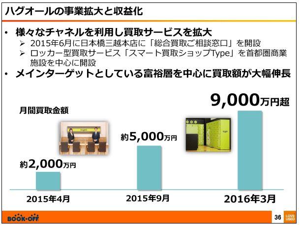 ブックオフコーポレーションハグオールの事業の拡大と収益化2