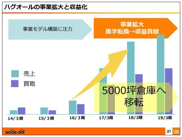 ブックオフコーポレーションハグオールの事業の拡大と収益化3