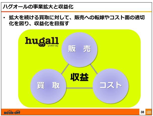 ブックオフコーポレーションハグオールの事業の拡大と収益化4