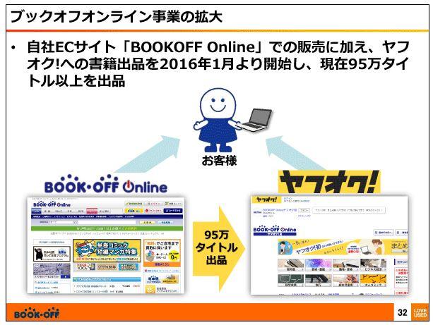 ブックオフコーポレーションブックオフオンライン事業の拡大2