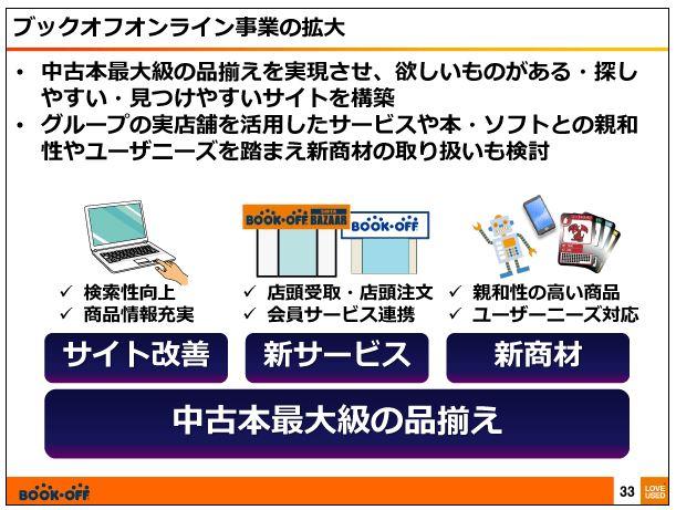 ブックオフコーポレーションブックオフオンライン事業の拡大3