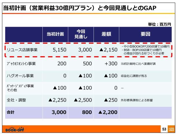 ブックオフコーポレーション当初計画(営業利益30億円プラン)と今回見通しとのGAP
