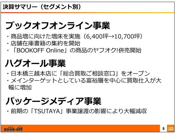 ブックオフコーポレーション決算サマリー(セグメント別)