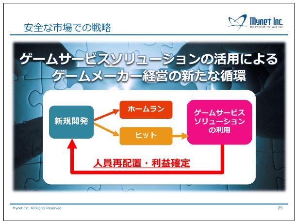 マイネット安全な市場での戦略4