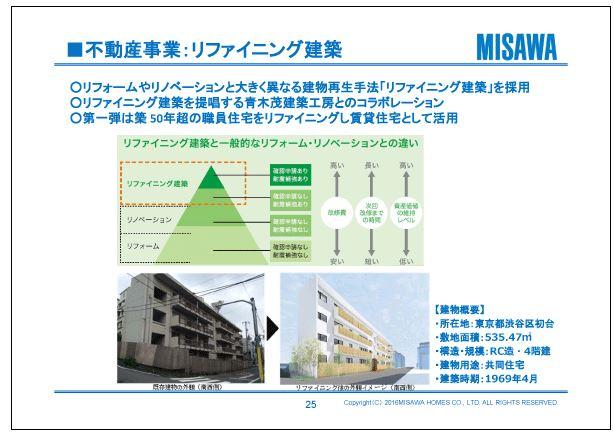 ミサワホーム不動産事業:リファイニング建築