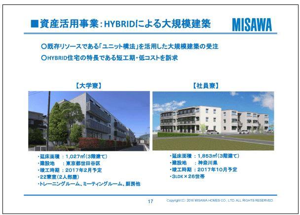 ミサワホーム資産活用事業:HYBRIDによる大規模建築