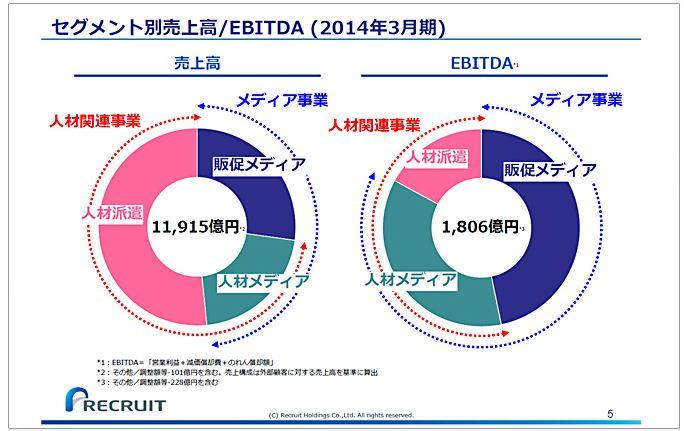 リクルートホールディングスセグメント別売上高EBITDA(2014年3月期)