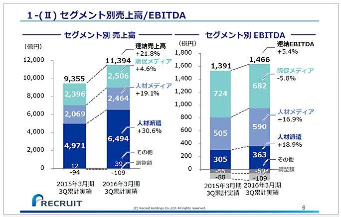 リクルートホールディングスセグメント別売上高EBITDA