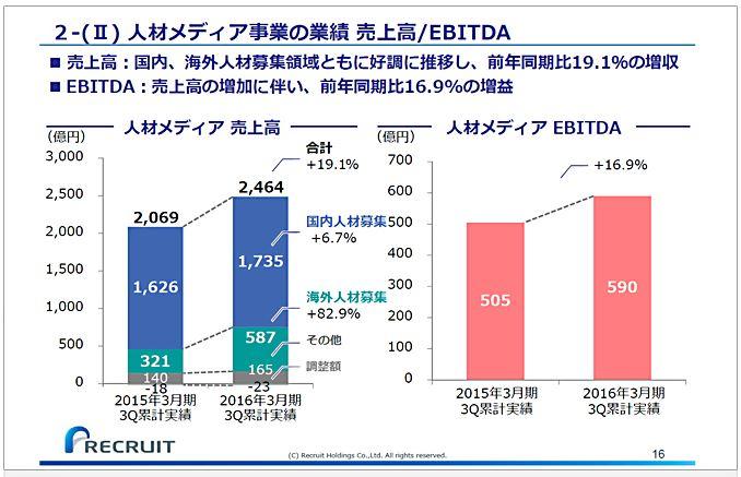 リクルートホールディングス人材メディア事業の業績売上高EBITDA-1.jpg