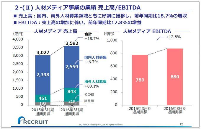 リクルートホールディングス人材メディア事業の業績売上高EBITDA
