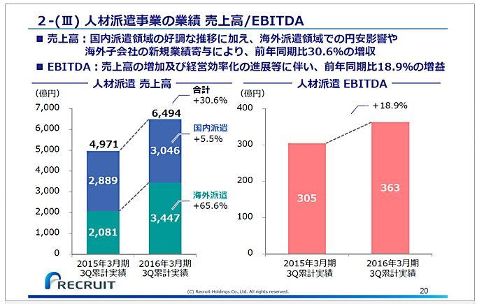 リクルートホールディングス人材派遣事業の業績売上高EBITDA-1