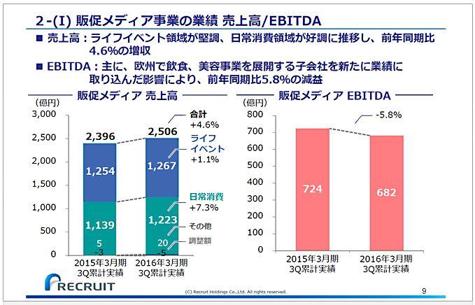 リクルートホールディングス販促メディア事業の業績売上高EBITDA-1.jpg