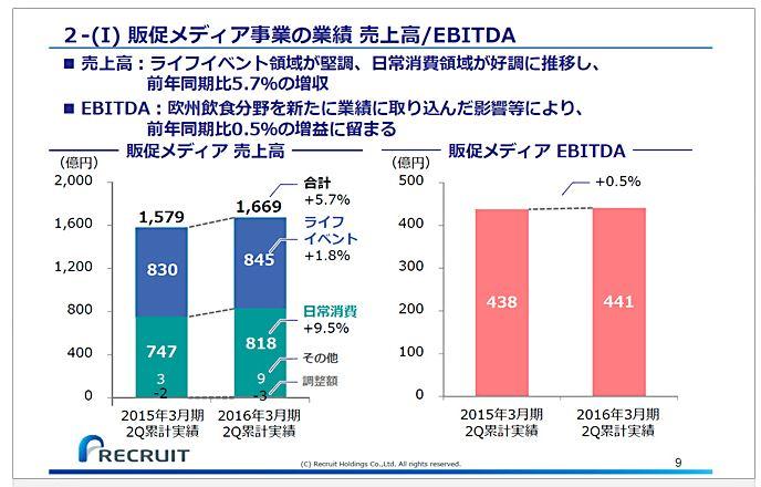 リクルートホールディングス販促メディア事業の業績売上高EBITDA