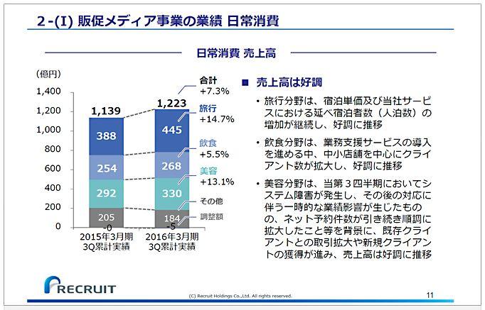 リクルートホールディングス販促メディア事業の業績日常消費-1.jpg