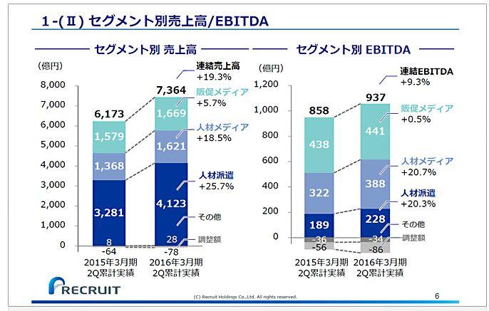 リクルートホールディングス1-(Ⅱ)セグメント別売上高EBITDA