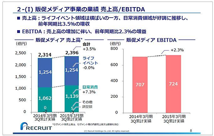 リクルートホールディングス2-(Ⅰ)販促メディア事業の業績売上高EBITDA