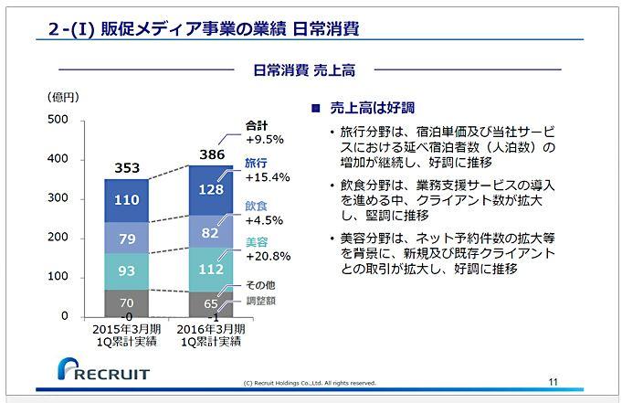 リクルートホールディングス2-(Ⅰ)販促メディア事業の業績日常消費