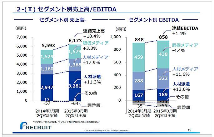 リクルートホールディングス2-(Ⅱ)セグメント別売上高EBITDA