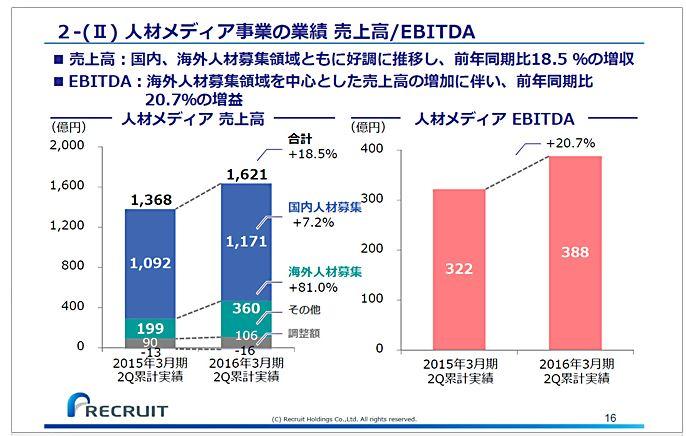 リクルートホールディングス2-(Ⅱ)人材メディア事業の業績売上高EBITDA
