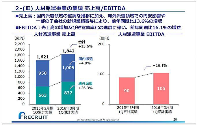 リクルートホールディングス2-(Ⅲ)人材派遣事業の業績売上高EBITDA