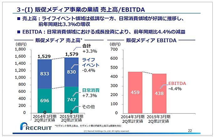 リクルートホールディングス3-(Ⅰ)販促メディア事業の業績売上高EBITDA
