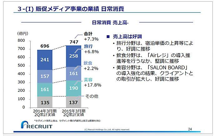 リクルートホールディングス3-(Ⅰ)販促メディア事業の業績日常消費