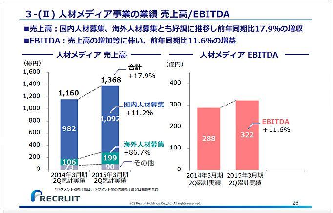 リクルートホールディングス3-(Ⅱ)人材メディア事業の業績売上高EBITDA