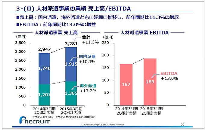 リクルートホールディングス3-(Ⅲ)人材派遣事業の業績売上高EBITDA