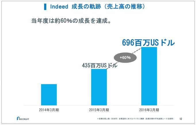 リクルートホールディングスindeed成長の軌跡(売上高の推移)
