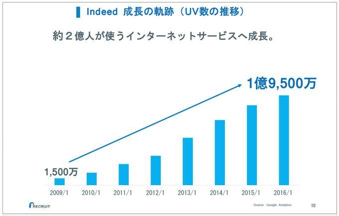 リクルートホールディングスindeed成長の軌跡(UV数の推移)