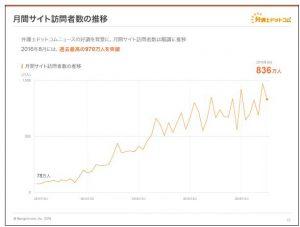 弁護士ドットコム月間サイト訪問者数の推移