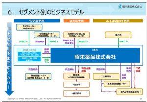 昭栄薬品セグメント別のビジネスモデル