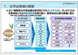 昭栄薬品化学品事業の概要