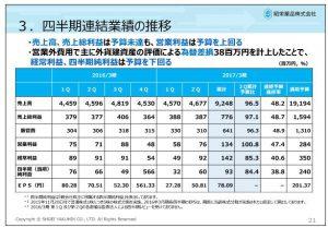 昭栄薬品四半期連結業績の推移