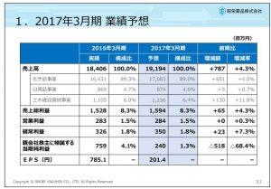 昭栄薬品2017年3月期業績予想