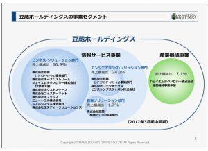 豆蔵ホールディングスの事業セグメント